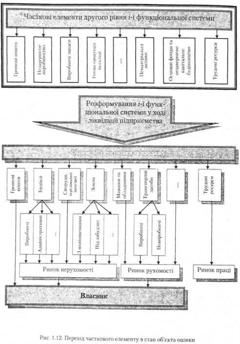 Перехід часткового елементу в стан об