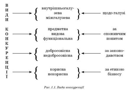 В Украину естественные монополии доминируют на рынках электроэнергетики, связи, транспорта, жилищно-коммунального...