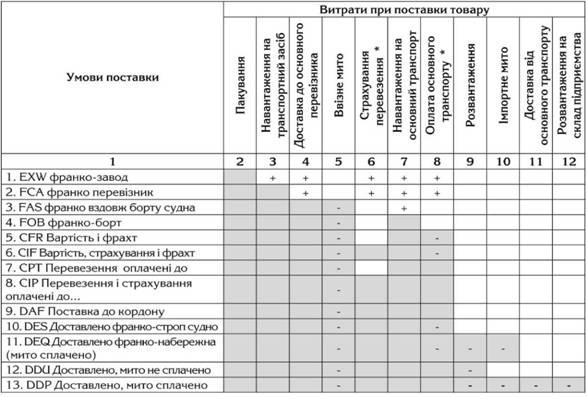 Визначення митної вартості в залежності від умов поставки при експорті товарів з України