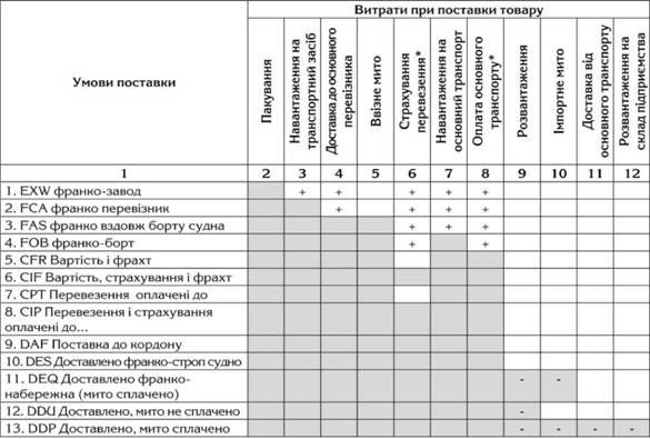 Визначення митної вартості в залежності від умов поставки при імпорті товарів в Україну