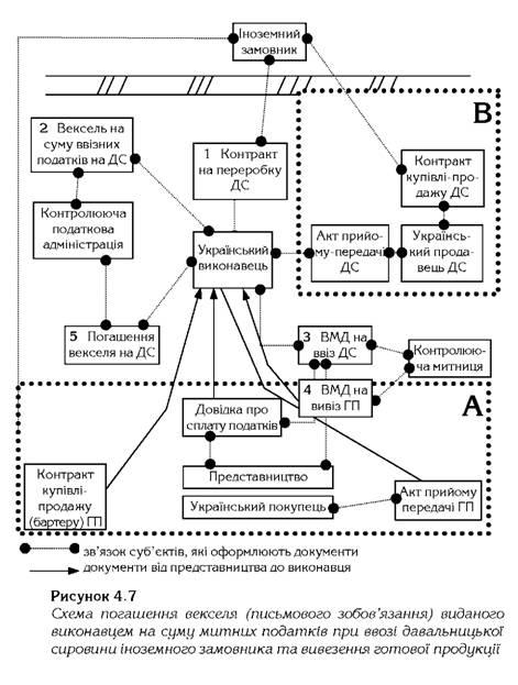 Схема погашення векселя