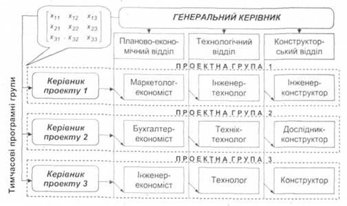 Організаційної структури управління