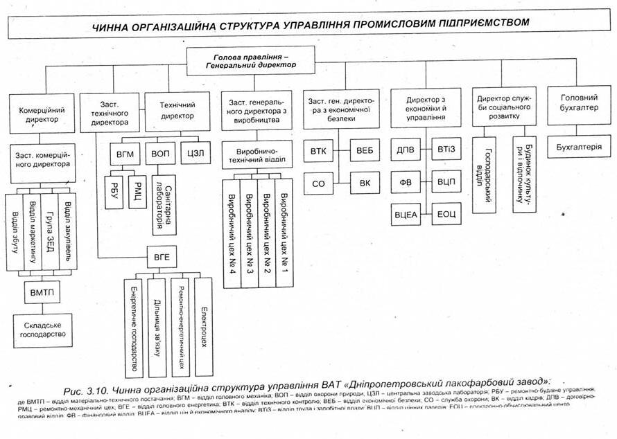 Чинна структура управління відкритим
