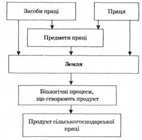 Рис 6 2 структурна схема процесу