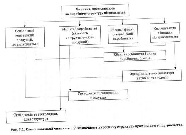 Виробничої структури підприємства