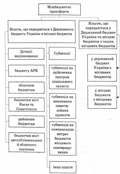 Рис. 10.4.  Схема взаємодії міжбюджетних трансфертів.