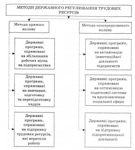 Рис 7 1 методи державного регулювання