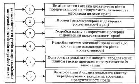 Етапи розробки програми управління