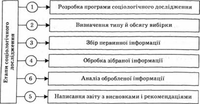 Теми для соціологічного опитування