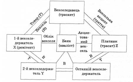 Схема вексельного розрахунку