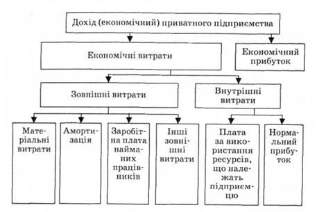 Схема формування прибутку
