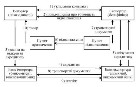 Схема проведення