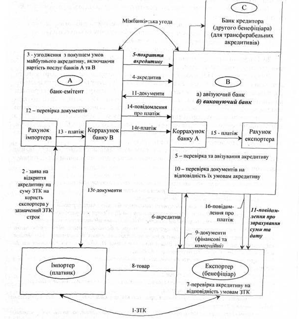 Схема акредитивної форми