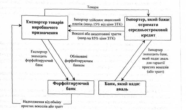 Схема здійснення