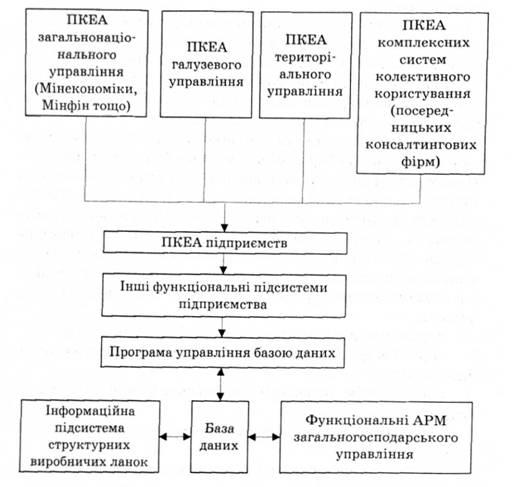Інформаційний менеджмент як процес