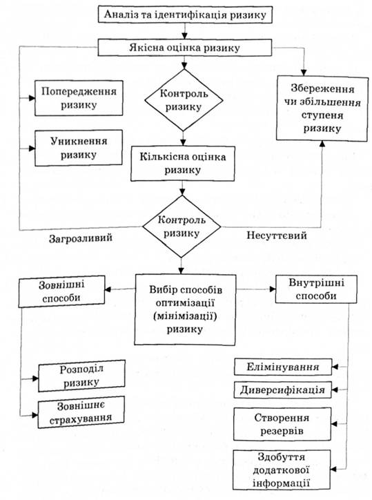 Блок-схема управління ризиком