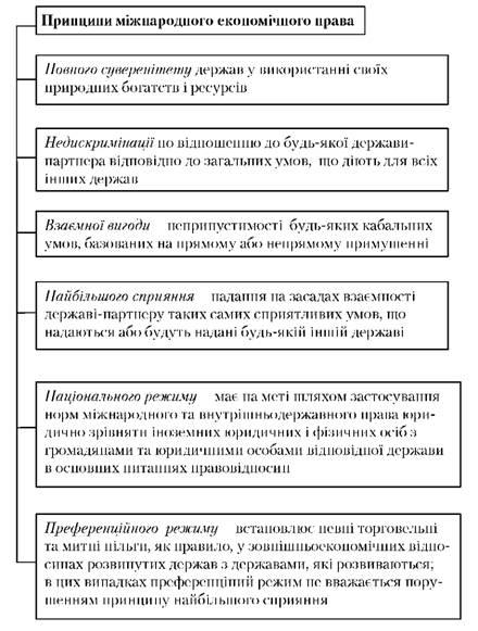 Рис 2 6 схема принципів міжнародного