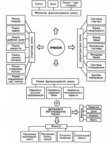 Схема ринкової економіки