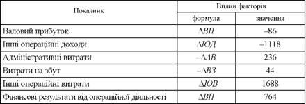 Факторний аналыз прибутку формули
