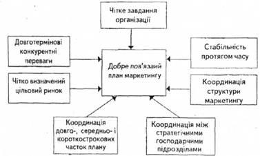 Рис 14 взаємозв язок елементів плану