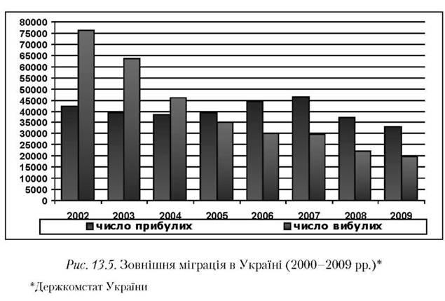 13 5 україна у світових міграційних