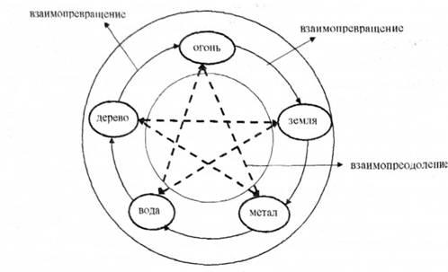 Конфуцианство и даосизм