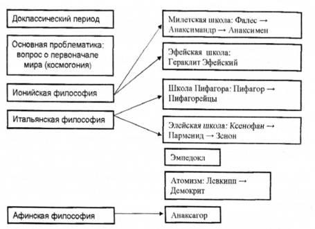 Античность и ее схема