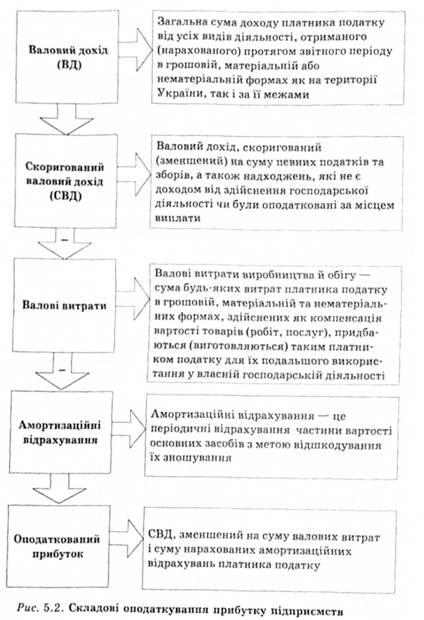 Групи 1 та нематеріальних активів