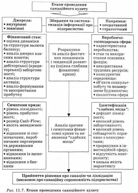 Етапи проведення санаційного