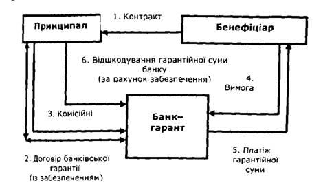 Банківська гарантія Валютні операції Навчальні матеріали онлайн Варіант використання прямої банківської гарантії