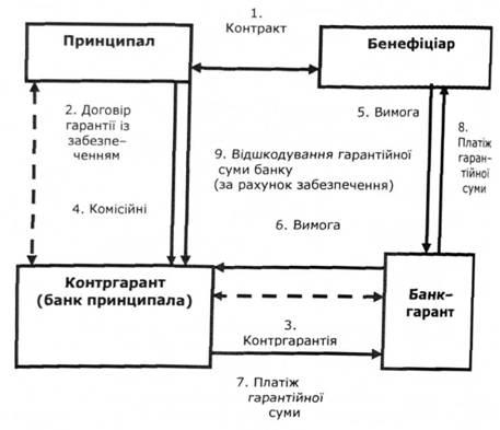 Банківська гарантія Валютні операції Навчальні матеріали онлайн Схема надання банківської гарантії за участю двох банків