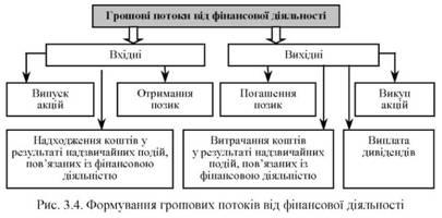 Як формуються грошові потоки від