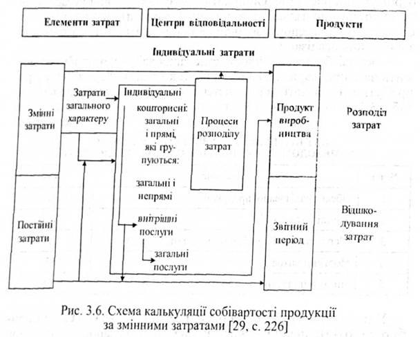 """3.4. Організація обліку витрат і результатів діяльності в системі  """"директ-костинг """" ."""