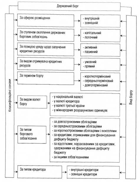 Схема класифікації державного боргу