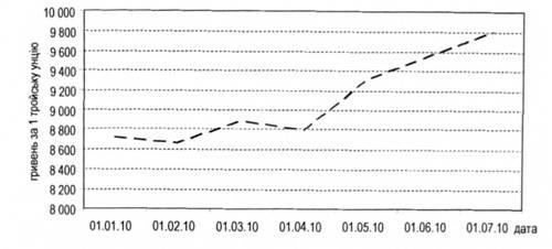 Рисунок 12 6 динаміка коливання курсів