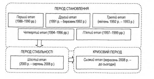 Структура банковской системы Активизировалась и деятельность банковской системы в целом, роль которой в Схема...