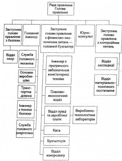 Організаційна структура ВАТ