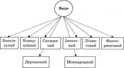 Характеристика основних видів