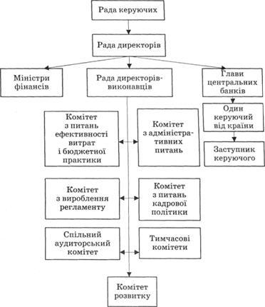Рис 16 5 організаційна структура мбрр
