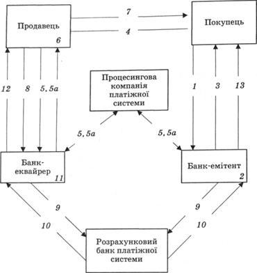 Загальна схема розрахунку з
