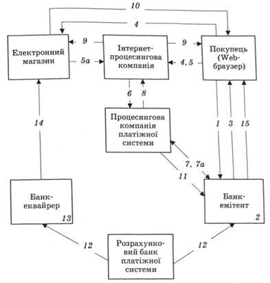 Схема розрахунку з