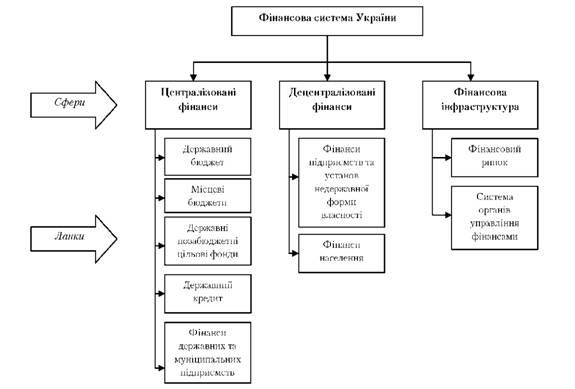 Рис 12 2 структура фінансової системи