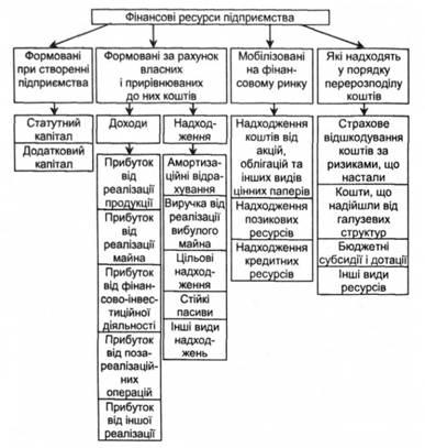 Економічна сутність і класифікація