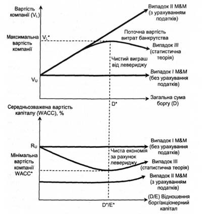 Рис. 12.11.  Схема структуры капитала.