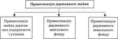 Закон україни про приватизацию державного житлового фонду
