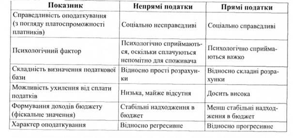 Особливості оподаткування в україні