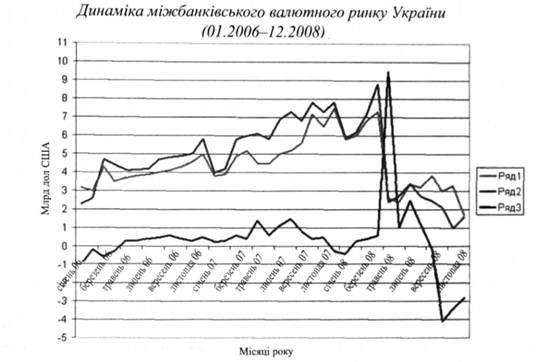 Сучасного фінансового ринку україни
