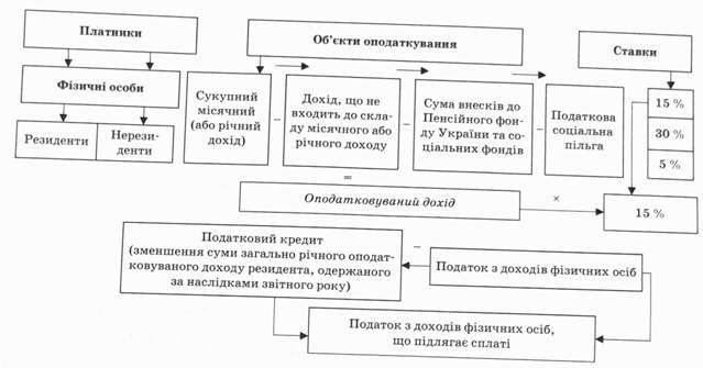 Структурно логічна схема податку з