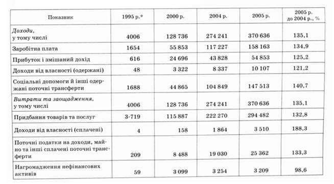 Аналiз динамiки доходiв домогосподарств в україні
