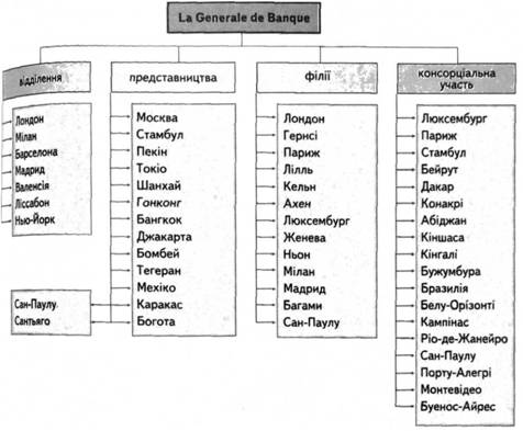 Організаційна структура банку la generale